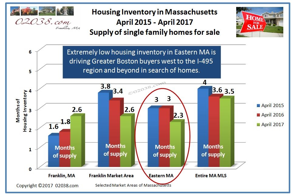 home for sale inventories in MA 2017
