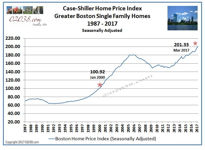 Case-Shiller Home Price Index Boston MA Massachusetts