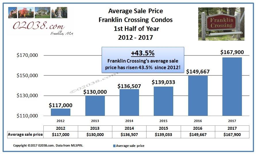 Franklin Crossing Condos Franklin MA - 2017 1st half sales