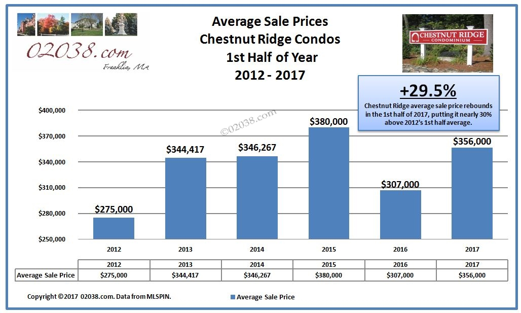 Chestnut Ridge Condos Franklin MA - avg sale price 1st half 2017
