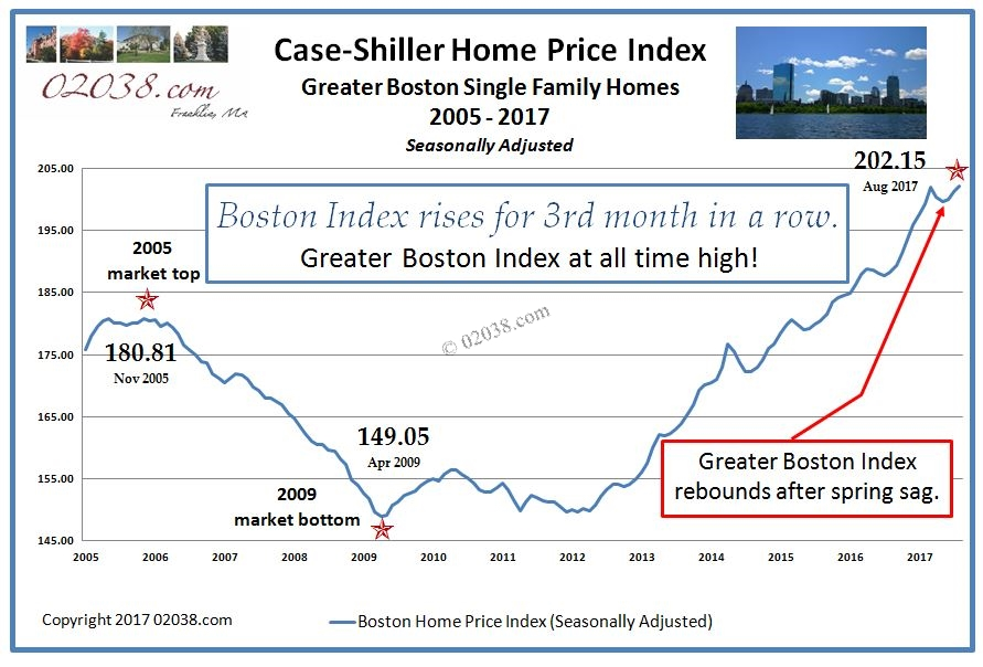 Case Shiller Index Boston