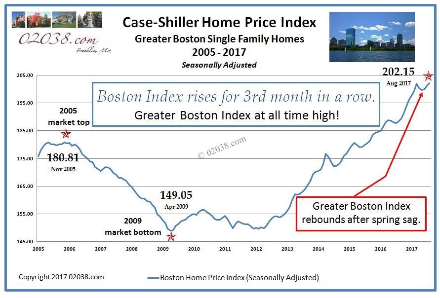 Case Shiller Index Boston