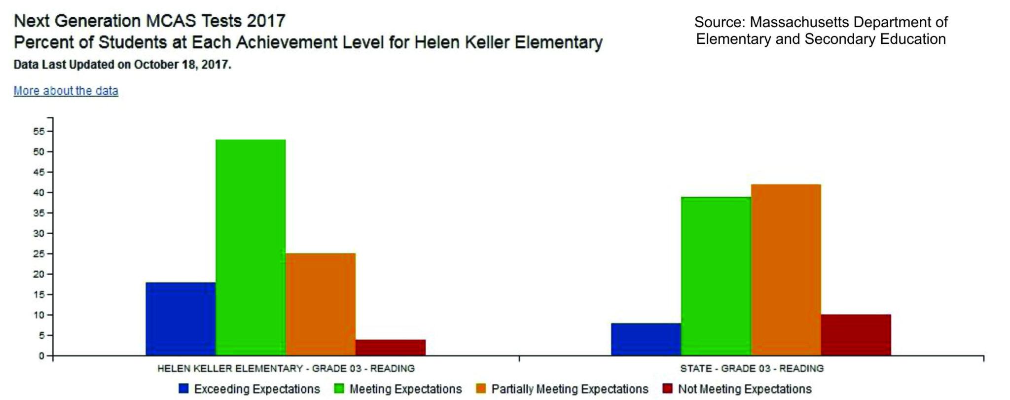 MCAS test Helen Keller School Franklin MA
