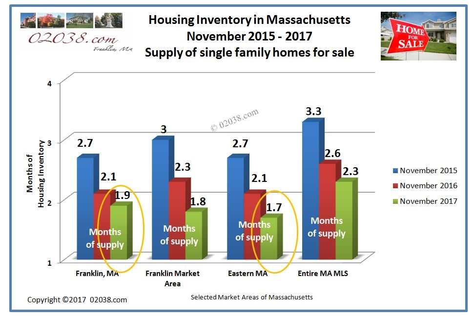 homes for sale inventory MA Nov 2017