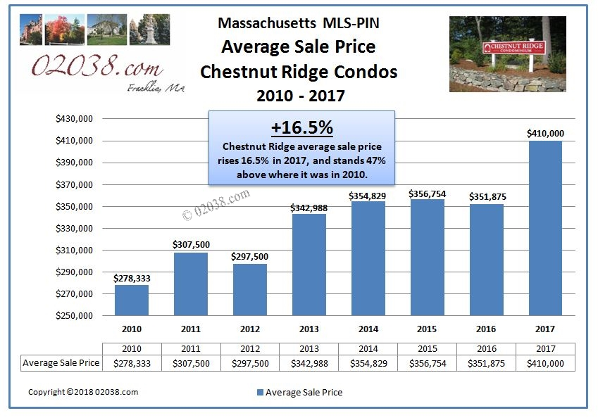 Chestnut Ridge Condos Franklin MA - sale price 2017