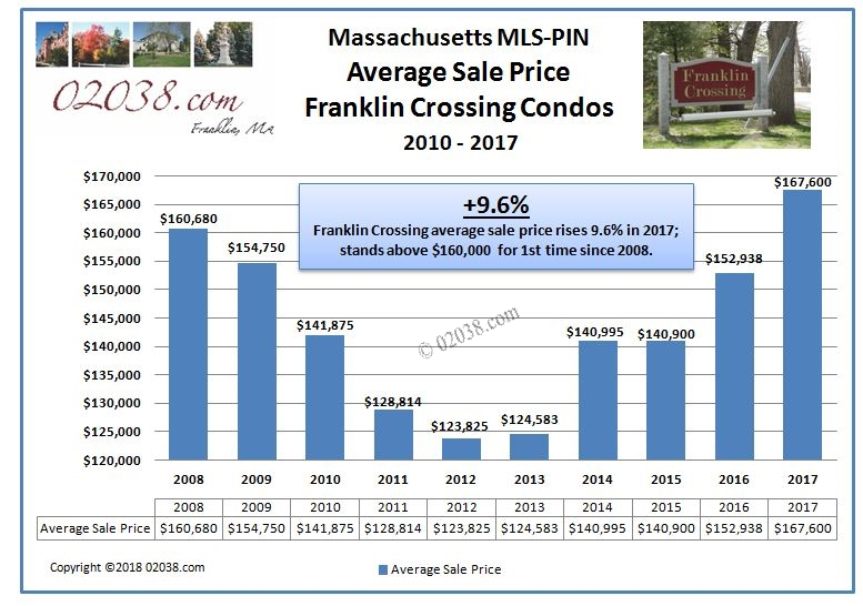 Franklin Crossing Condos Franklin MA