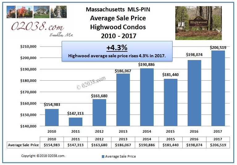 Highwood Condos Franklin MA sale price 2017