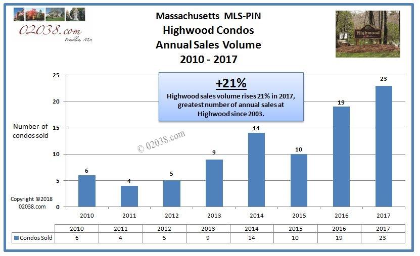 Highwood Condo 2017 sales vloume