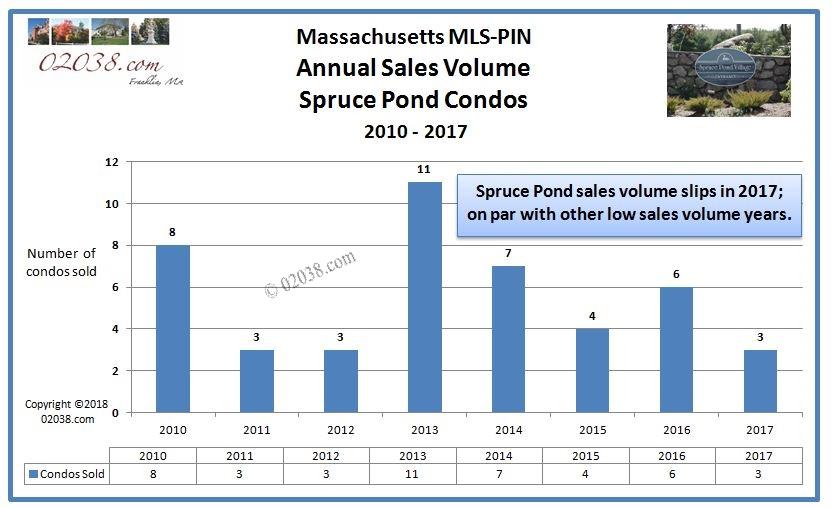 Spruce Pond condos Franklin MA