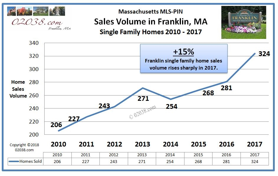 FRanklin MA home sales 2017