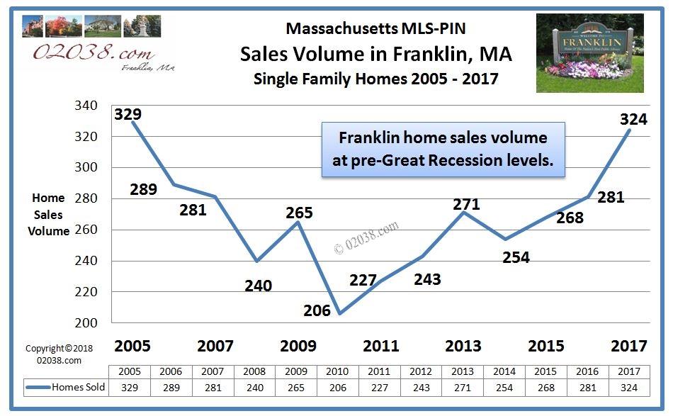 Franklin MA home sales 2005 - 2017
