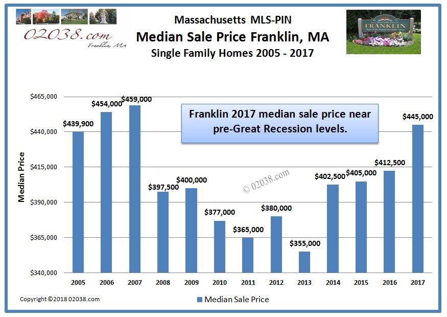 Median home sale price Franklin Massachusetts