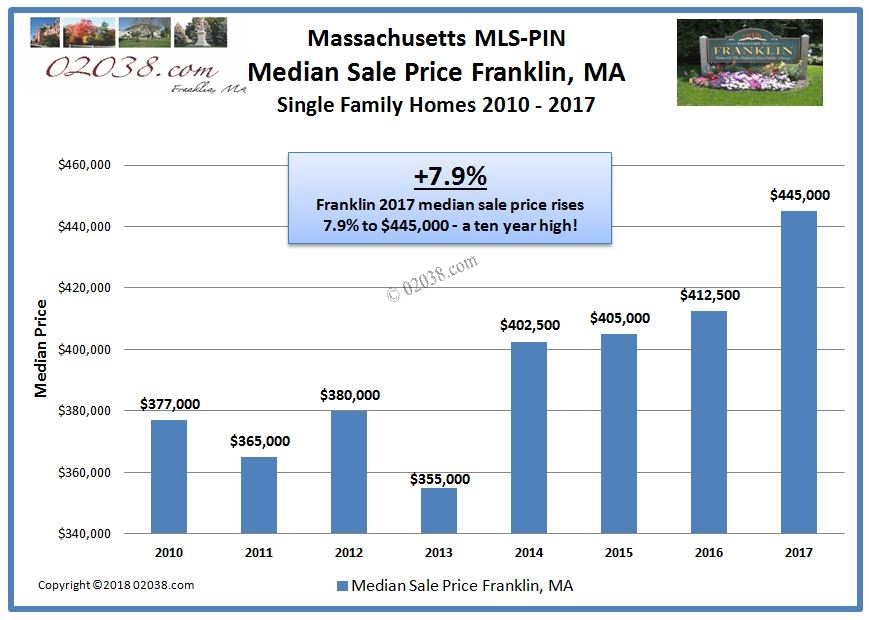 Median home sale price Franklin MA