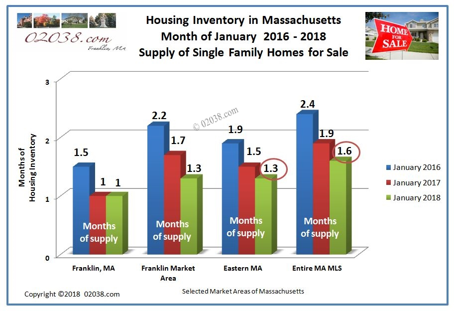 Home for sale inventory Franklin MA Jan 2018
