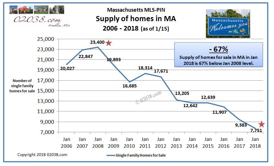 Homes for sale MLSPIN MA Massachusetts