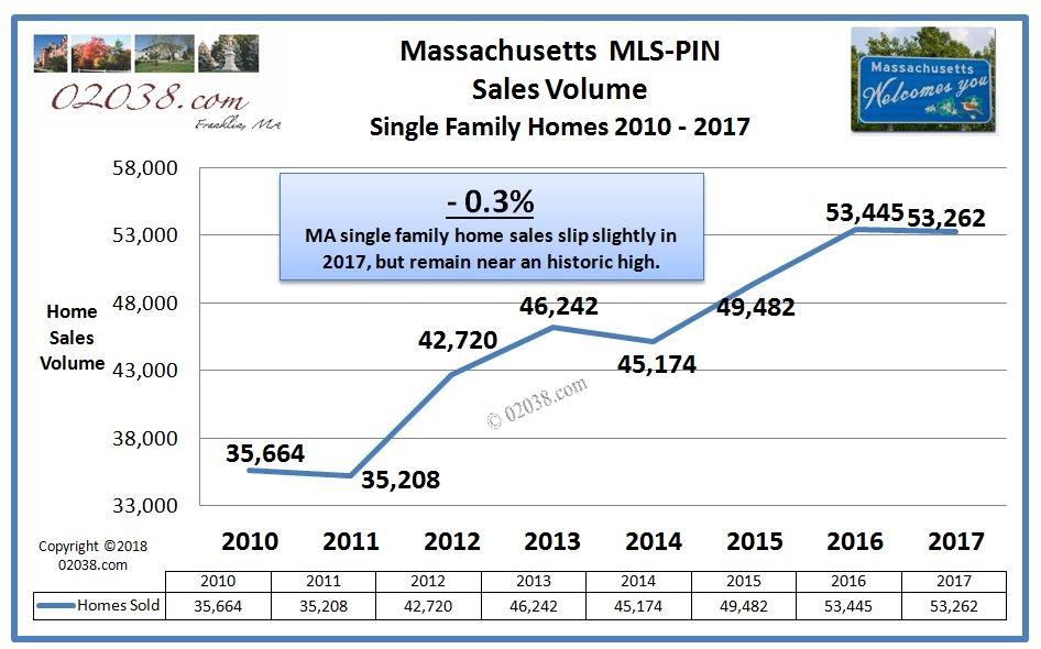 home sales Massachusetts