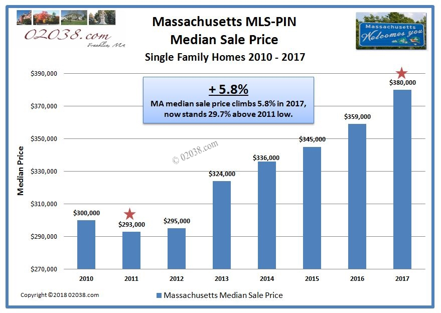 MA Massachusetts home sale price