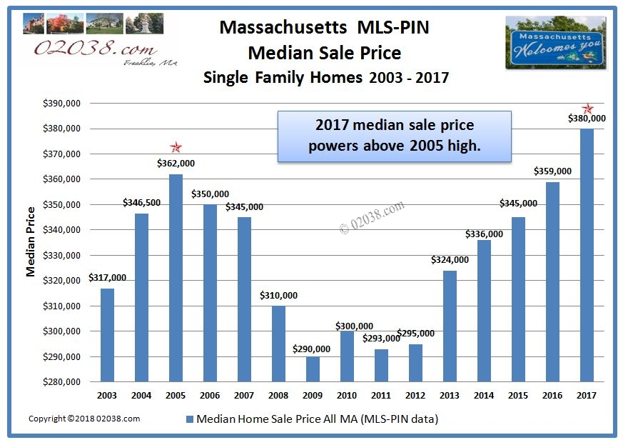 MA home sale prices