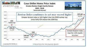 Case Shiller Boston Home Price Index
