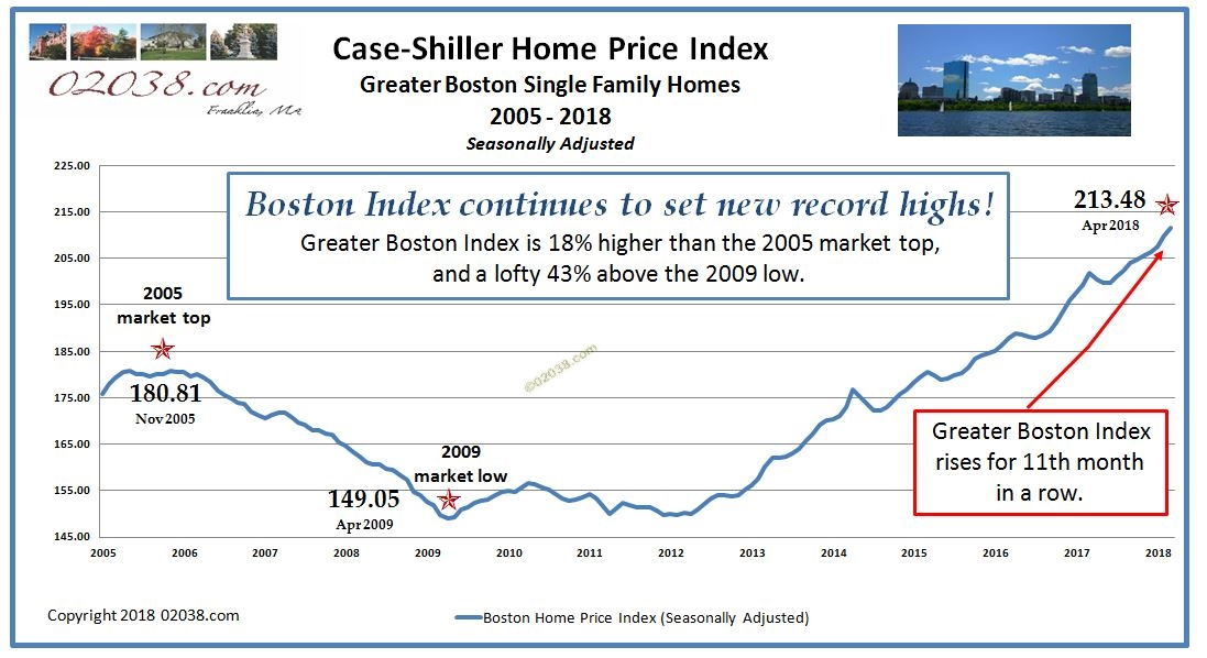 Case Shiller Boston Home Price Index