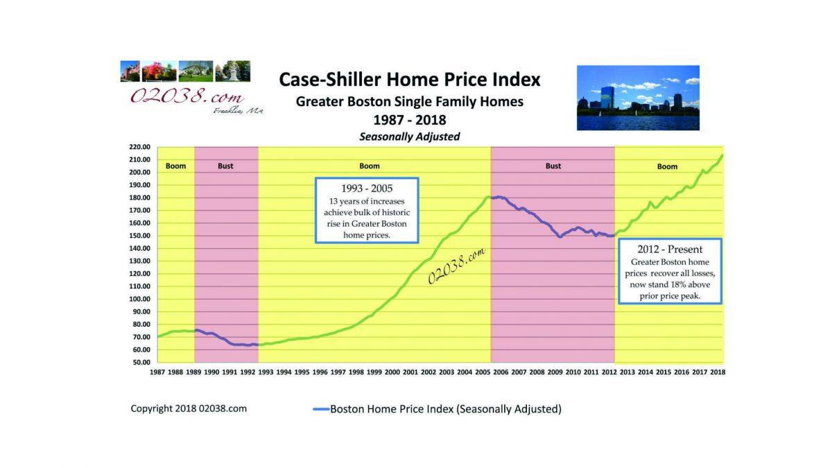 Case Shiller Boston Home Price Index 1987 - 2018