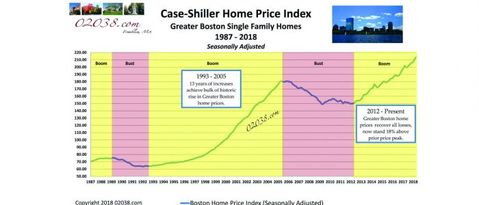 Case Shiller Boston Home Price Index 1987 - 2018
