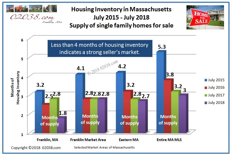 Home for sale inventory MA July 2018