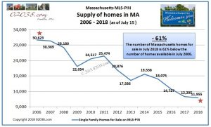 Home supply inventory MA every July 2006 - 2018
