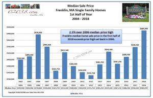 Median price Franklin MA home sales 2018 1st half