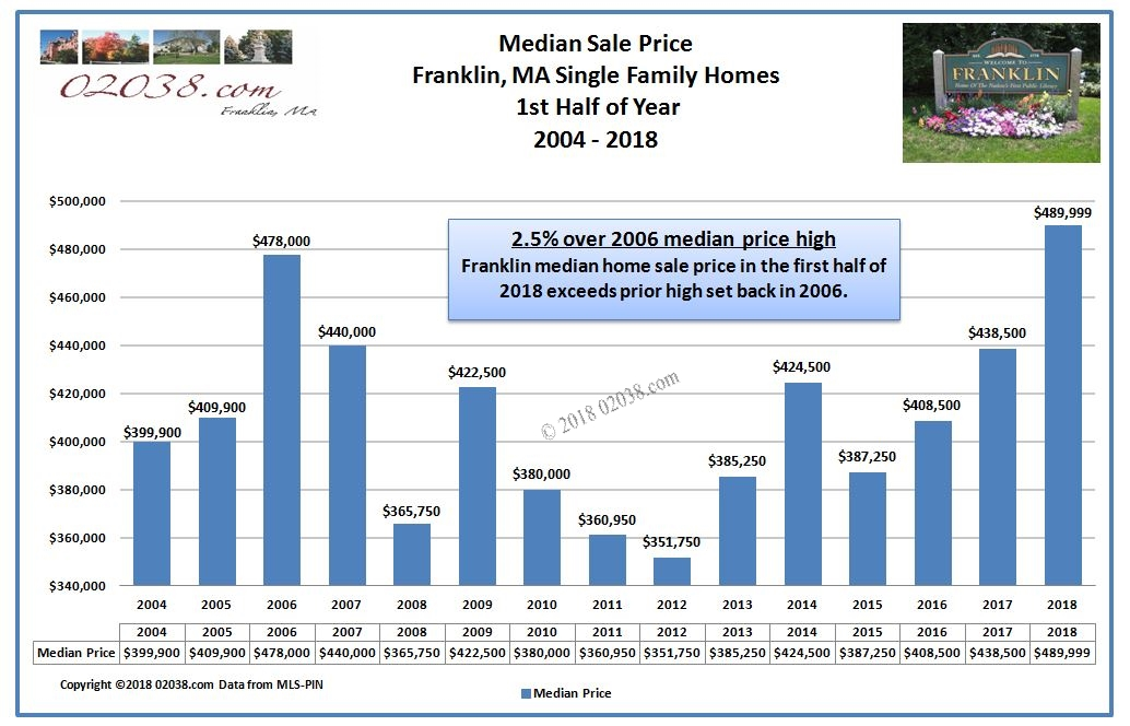Median price Franklin MA home sales 2018 1st half