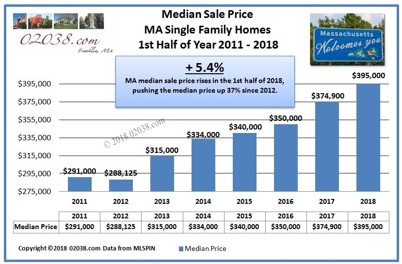 Median price MA homes 2018 1st half from 2011