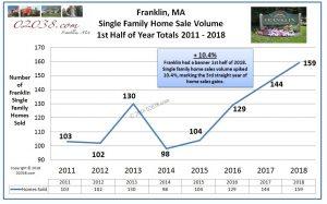 Sale Volume Franklin MA homes 2018 1st half