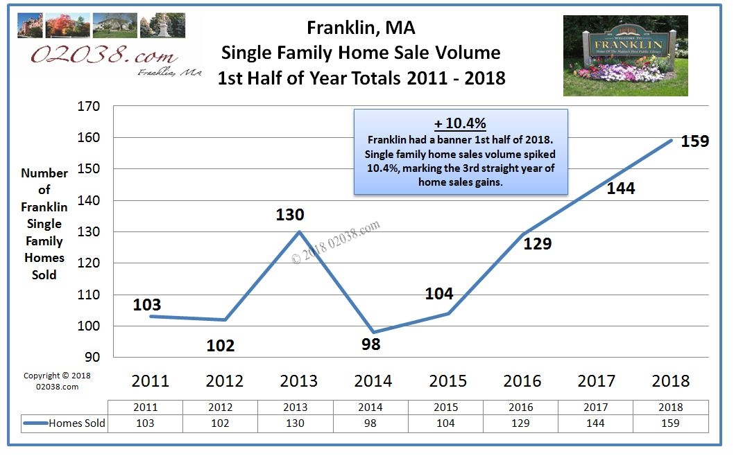 Sale Volume Franklin MA homes 2018 1st half