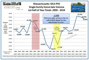 Sale Volume MA homes 2018 1st half from 2000