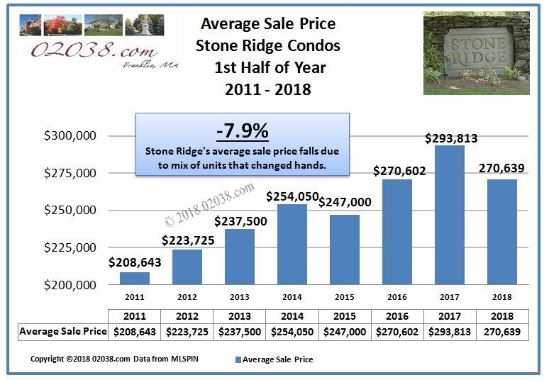 Stone Ridge Condos Franklin MA average price 2018