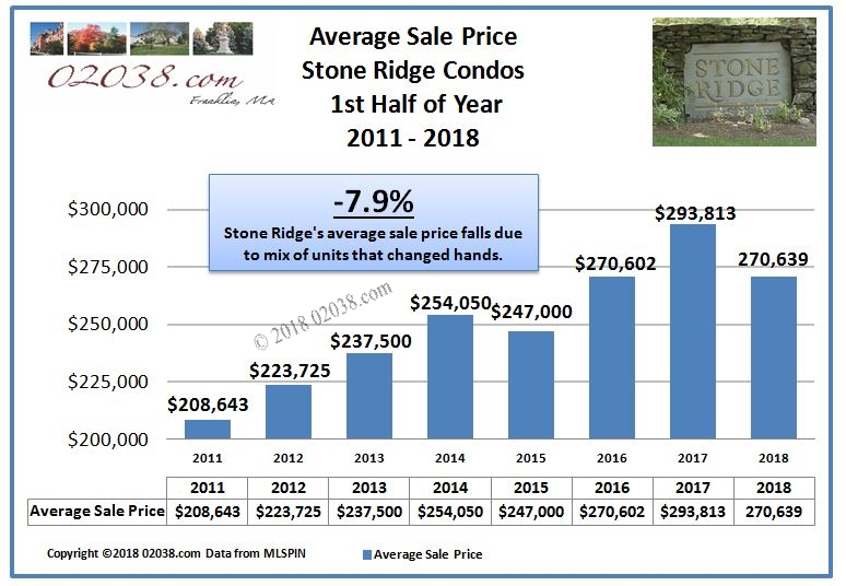 Stone Ridge Condos Franklin MA average price 2018