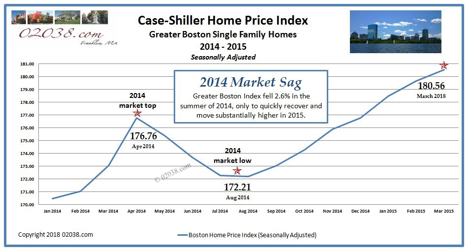Case Shiller Boston Home Price Index 2014