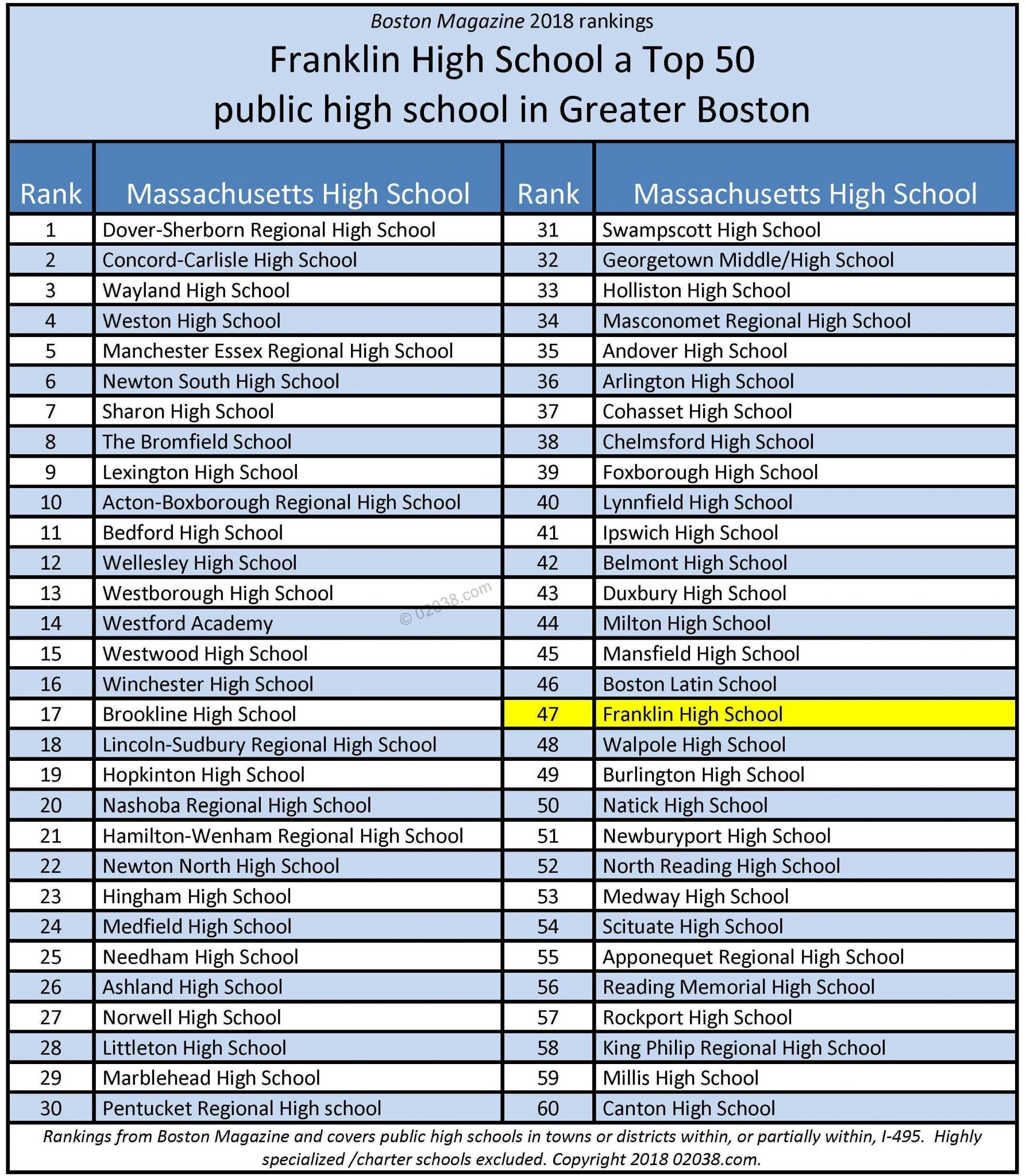 Franklin MA high school rank rate top best