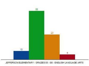 efferson Elementary School Franklin MA MCAS test scores