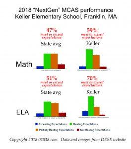 Keller Elementary School Franklin MA 2018 MCAS