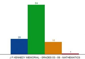 Kennedy Elementary School Franklin MA MCAS test scores
