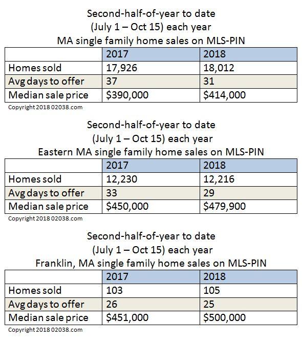 MA real estate market snapshot