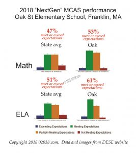 Oak Elementary School Franklin MA