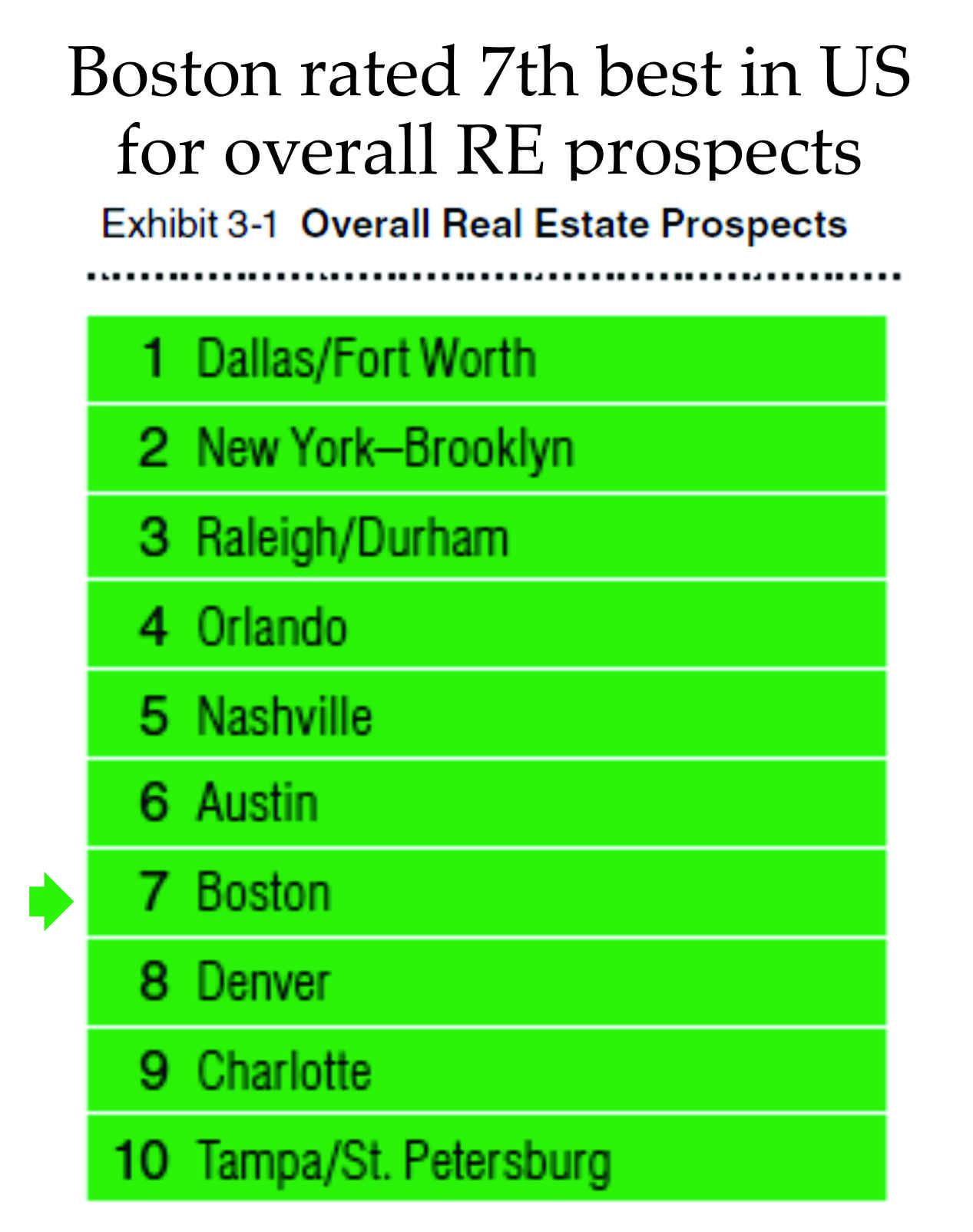 ULI report 2018 Boston real estate