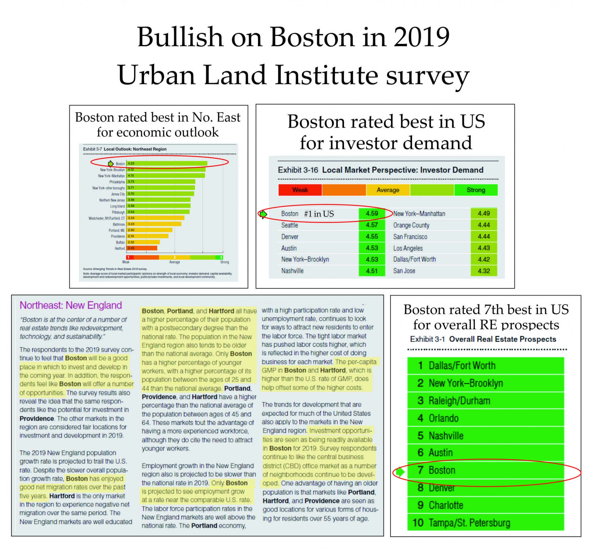 MA real estate outlook 2019