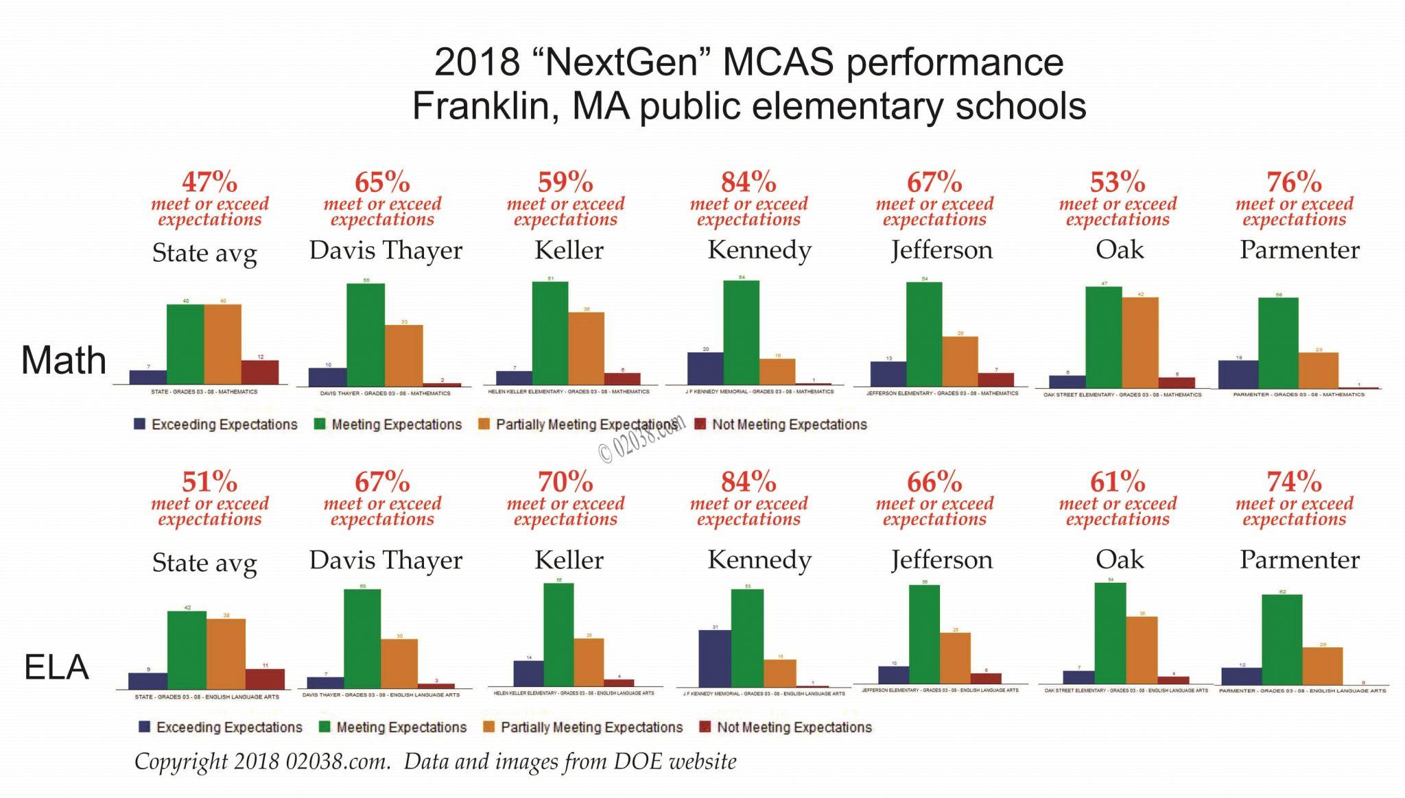 mcas 2018 - Franklin MA schools
