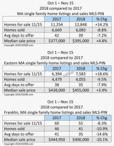 MA real estate sales