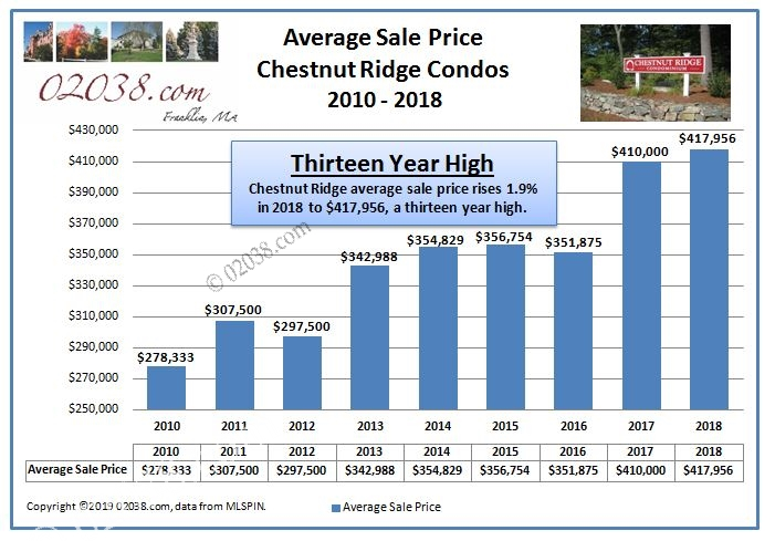 Chestnut Ridge Condos Franklin MA sale price 2018