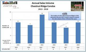 Chestnut Ridge Condos Franklin MA sales 2018