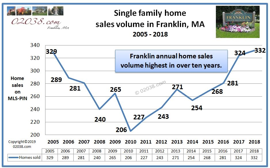Franklin MA home sales volume 2018